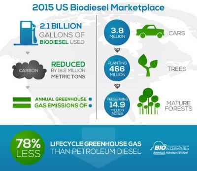 2015 biodiesel